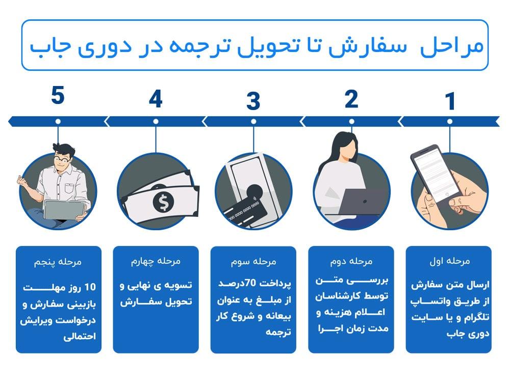 مراحل سفارش ترجمه مقاله دوری جاب